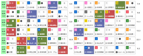 「HBリスト」阪神牝馬S