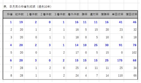 皐月賞の枠番別成績