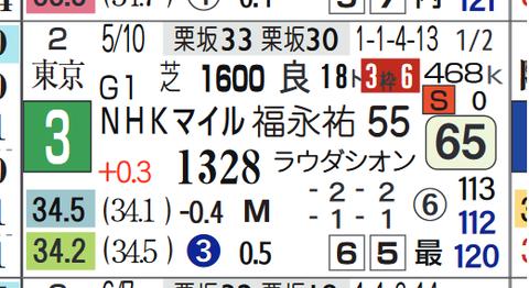 ギルテッドミラー(NHKマイルC)