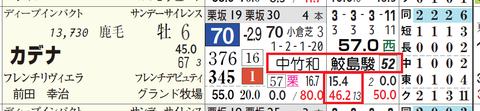 カデナ(鮫島騎手×中竹厩舎)