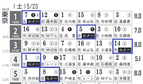 東京1R0