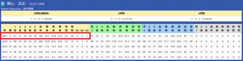 横山武騎手3