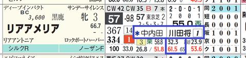 リアアメリア(「騎手×厩舎成績」)
