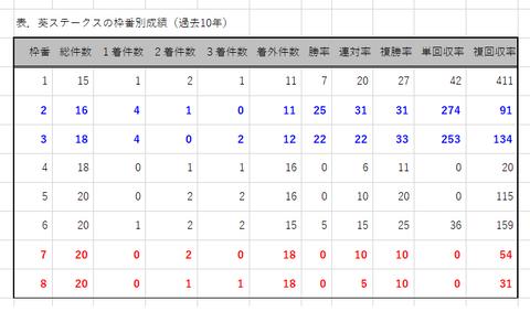 葵Sの枠番別成績