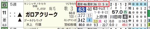 ガロアクリーク(「追切指数」)