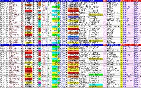 「データパック」函館2歳S