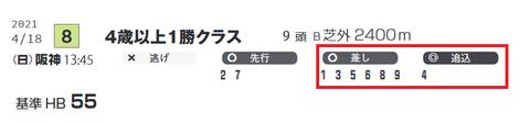 阪神8R2