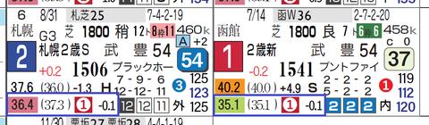 サトノゴールド(2走ともに上がり最速)