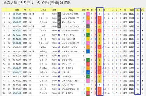 永森騎手+「MX指数」1番手