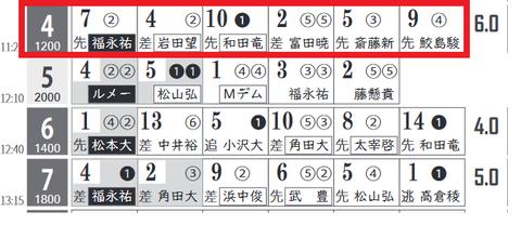 中京4R0