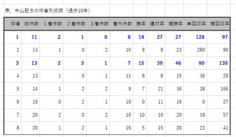 中山記念の枠番別成績