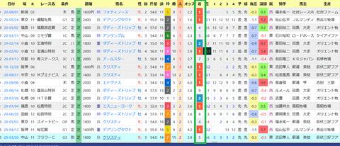 杉山晴紀厩舎4
