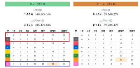 東京の芝の馬場傾向