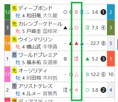 天皇賞(春)の「ハイブリッド指数」