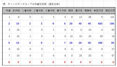 チャンピオンズCの枠番別成績