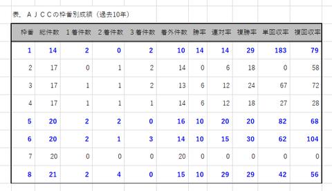 AJCCの枠番別成績