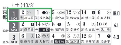 京都1R0