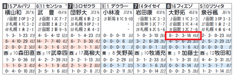 函館4R2