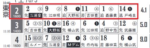 東京2R0