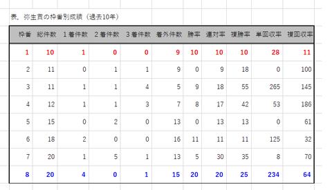 弥生賞の枠番別成績