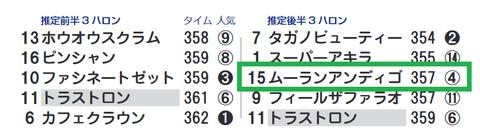 東京9R3