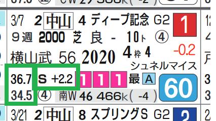 タイトルホルダー(弥生賞)