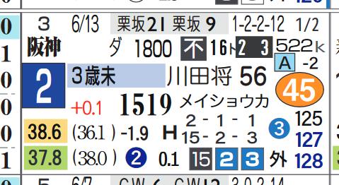 阪神4R2