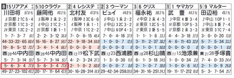 中内田厩舎(1~3人気)