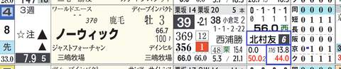阪神2R2
