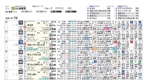 金鯱賞の想定(ライト版)