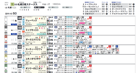 札幌2歳S2