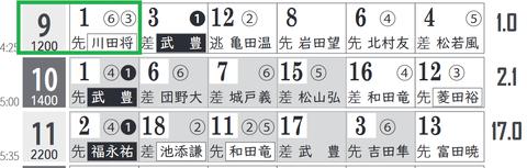 中京9R0