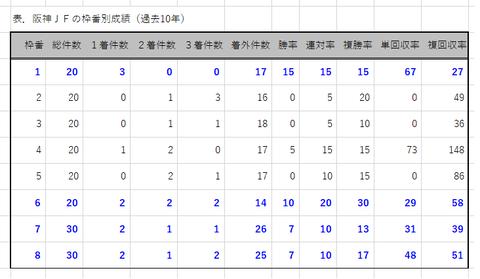 阪神JFの枠番別成績