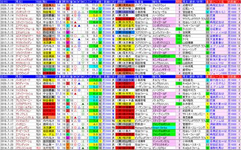 「データパック」函館記念