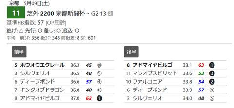 「推定3ハロン」京都新聞杯