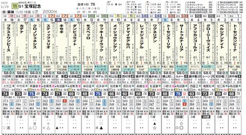 宝塚記念の想定版(タテ)