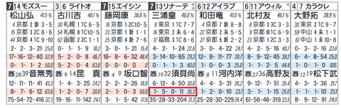 「今回予想人気ゾーン」(1~3人気 or 4~6人気)