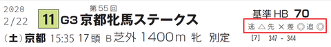「脚質チェック」京都牝馬S