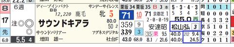 サウンドキアラ(松山騎手)