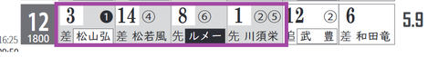 阪神12R0