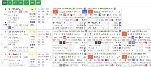 阪神JFの1週前5