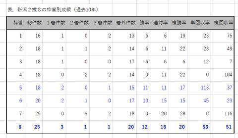 新潟2歳Sの枠番別成績