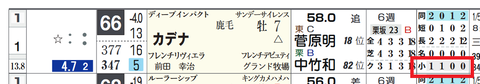 カデナ(「コース実績」)