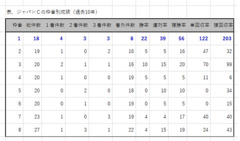 ジャパンCの枠番別成績