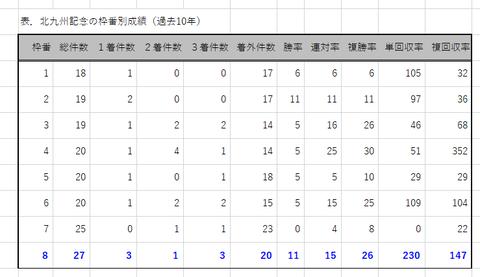 北九州記念の枠番別成績