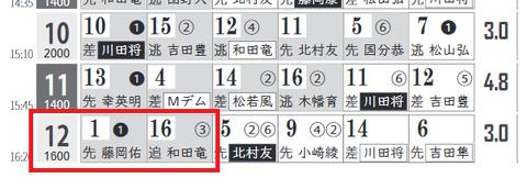 中京12R0