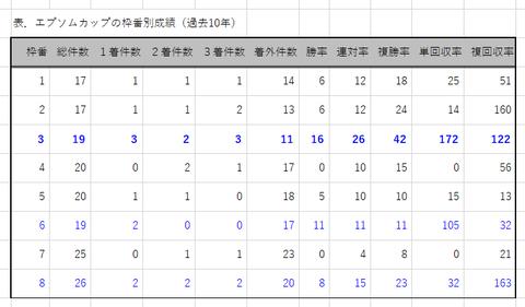エプソムCの枠番別成績