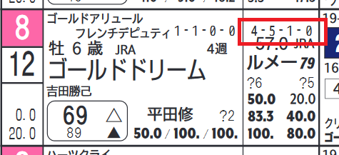 ゴールドドリーム(「近10走成績」)