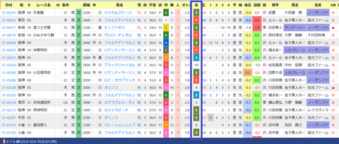 須貝厩舎2