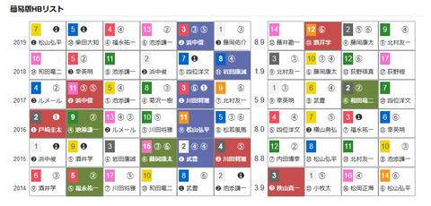 「HBリスト」京都新聞杯